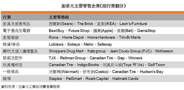 表:加拿大主要零售企業