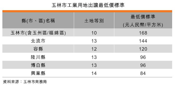 表:玉林市工業用地出讓最低價標準