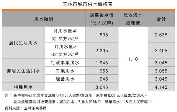 表:玉林市城市供水價格表