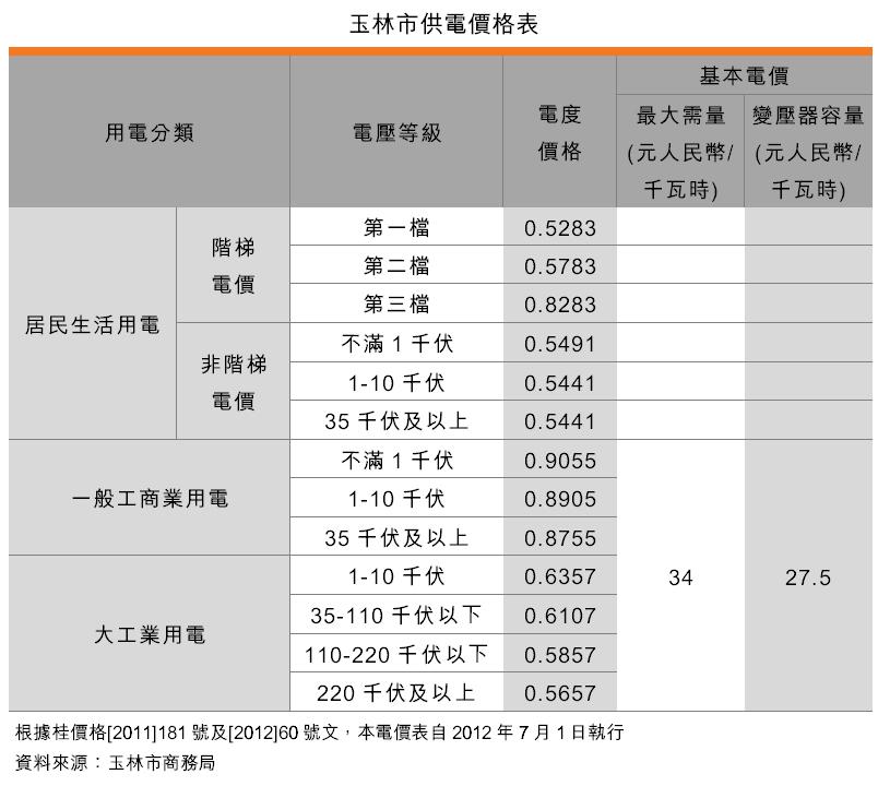 表:玉林市供電價格表