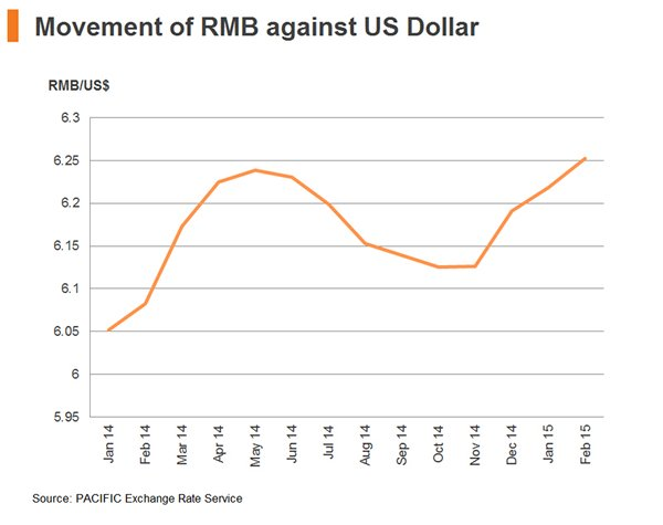 Chart: Movement of RMB against US Dollar