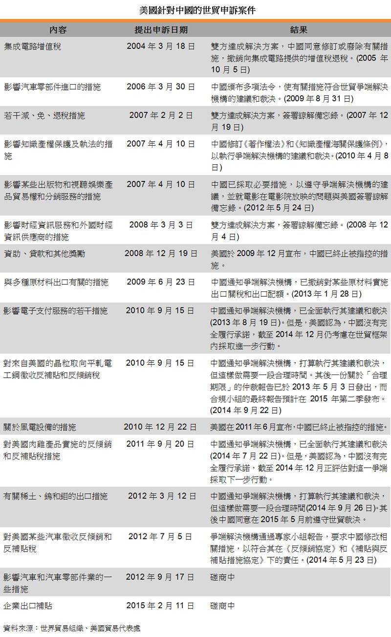 表:美國針對中國的世貿申訴案件