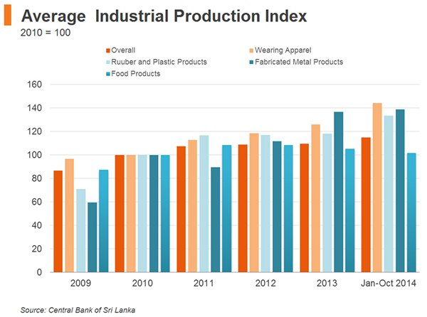 Chart: Average  Industrial Production Index