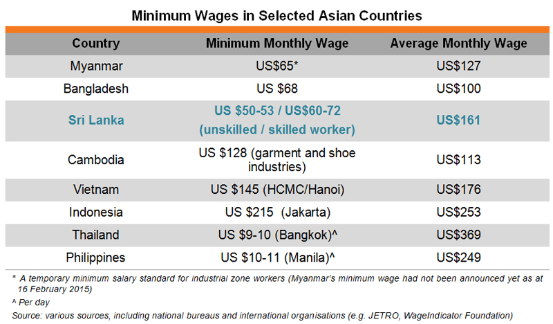 Table: Minimum Wages in Selected Asian Countries