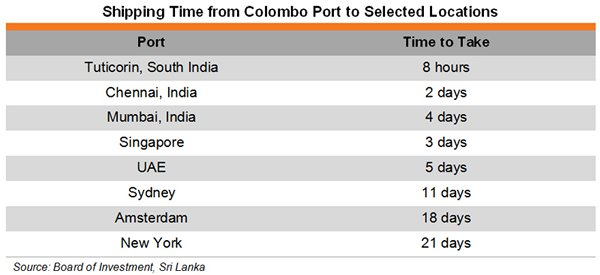 Table: Shipping Time from Colombo Port to Selected Locations
