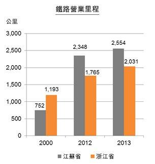 圖:江蘇及浙江省交通基建情況 - 鐵路營業里程