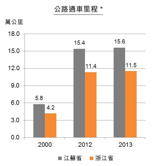 圖:江蘇及浙江省交通基建情況 - 公路通車里程