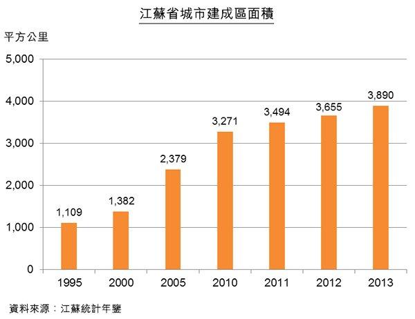 圖:江蘇省城市建成區面積