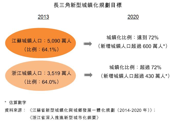 圖:長三角新型城鎮化規劃目標