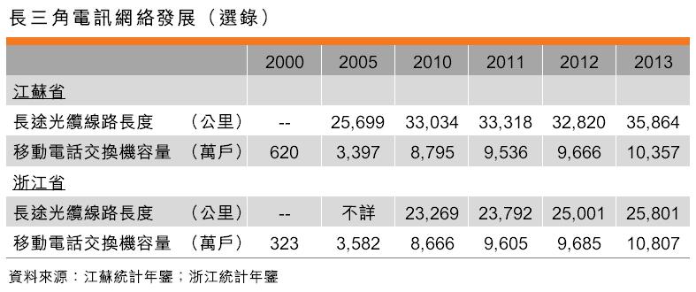 表:長三角電訊網絡發展(選錄)