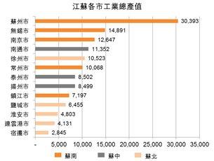 表:江蘇各市工業總產值