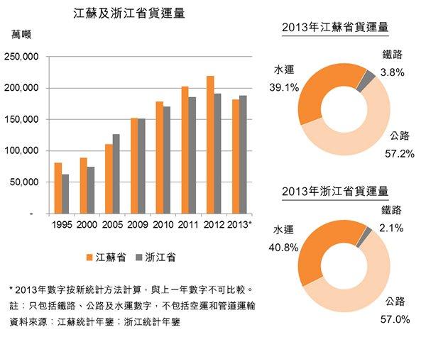 圖:江蘇及浙江省貨運量