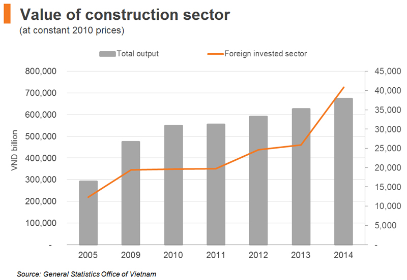Chart: Value of construction sector