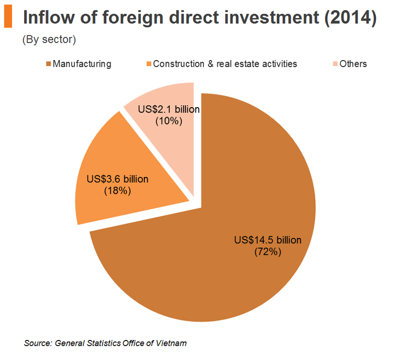 Chart: Inflow of foreign direct investment 2014