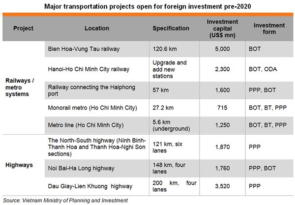 Table: Major transportation projects open for foreign investment pre-2020