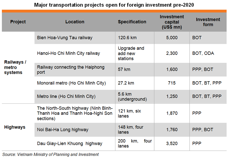 Opportunities in Vietnam's Infrastructure and Real Estate
