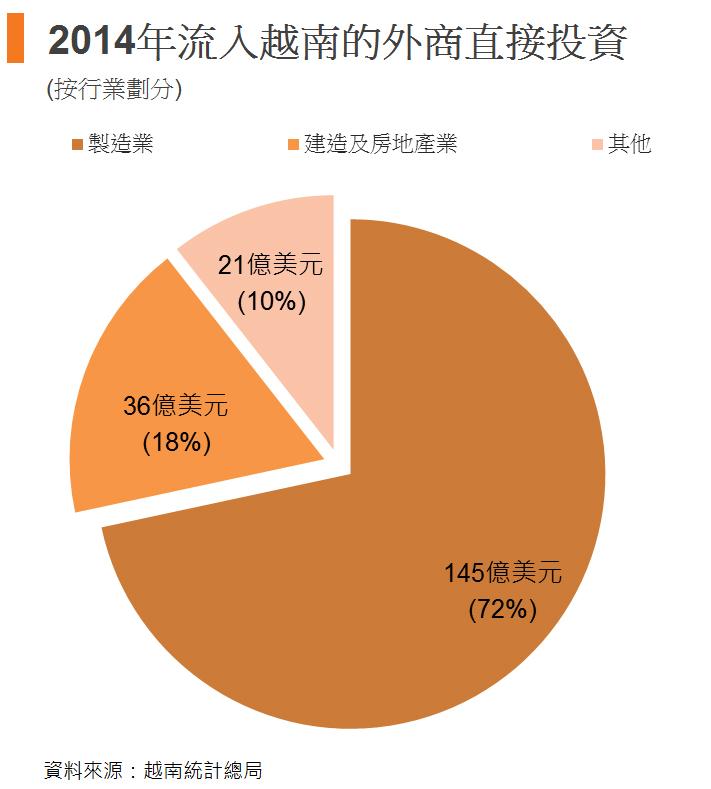 圖: 2014年流入越南的外商直接投資