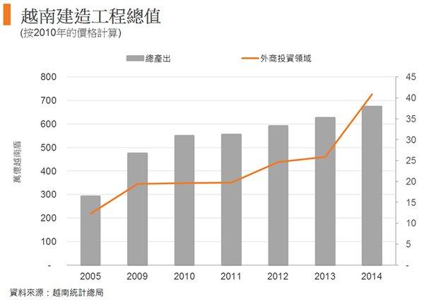 圖: 越南建造工程總值