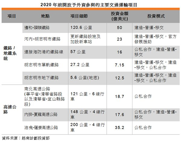 表: 2020年前開放予外資參與的主要交通運輸項目