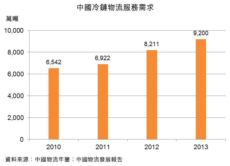 图:中国冷链物流服务需求