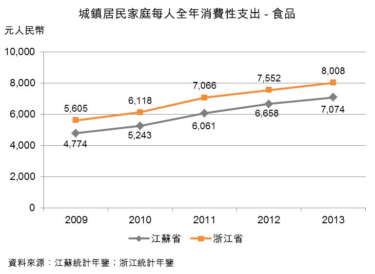 图:城镇居民家庭每人全年消费性支出-食品