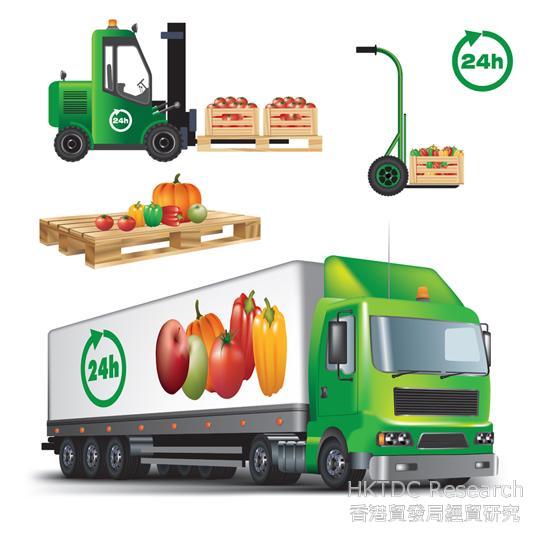 相片:冷链物流已成为食品供应链的重要组成部分