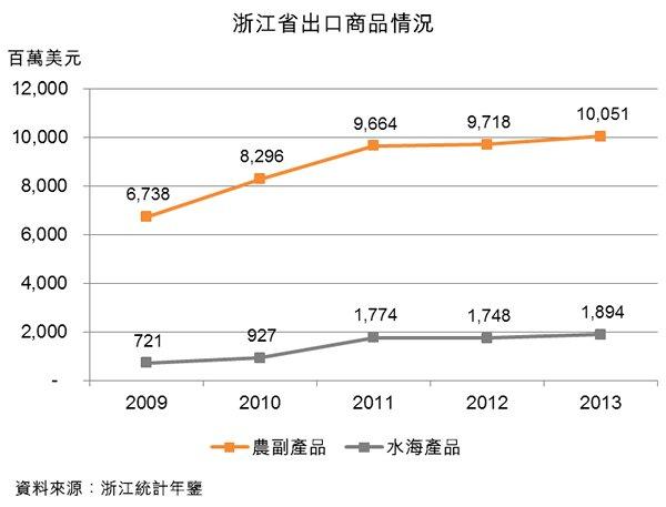 图:浙江省出口商品情况