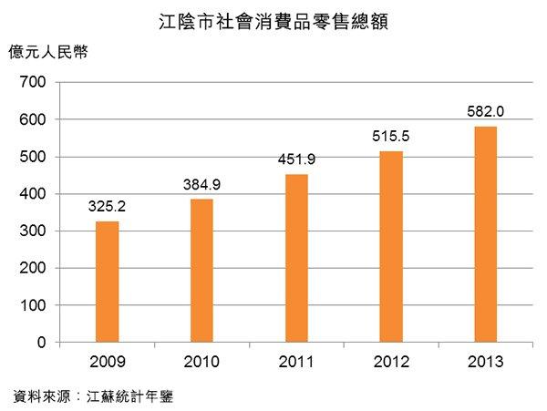 圖:江陰市社會消費品零售總額