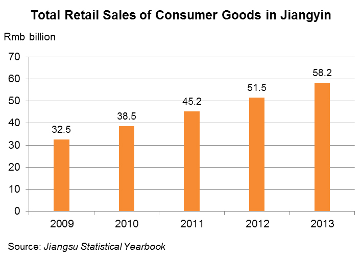 Chart: Total Retail Sales of Consumer Goods in Jiangyin