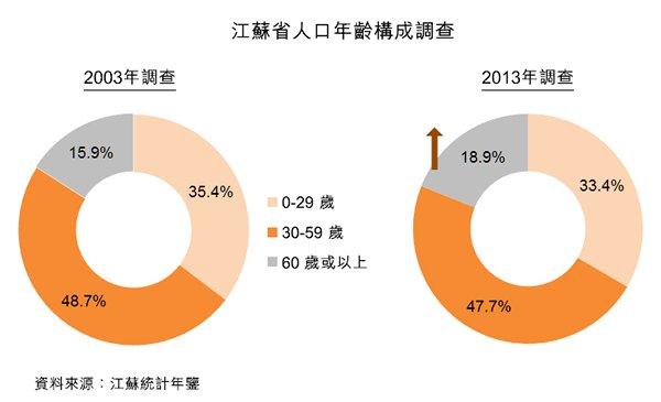 图:江苏省人口年龄构成