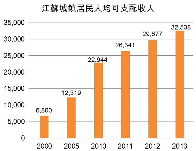 图:江苏城镇居民人均可支配收入