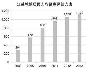 图:江苏城镇居民人均医疗保健支出