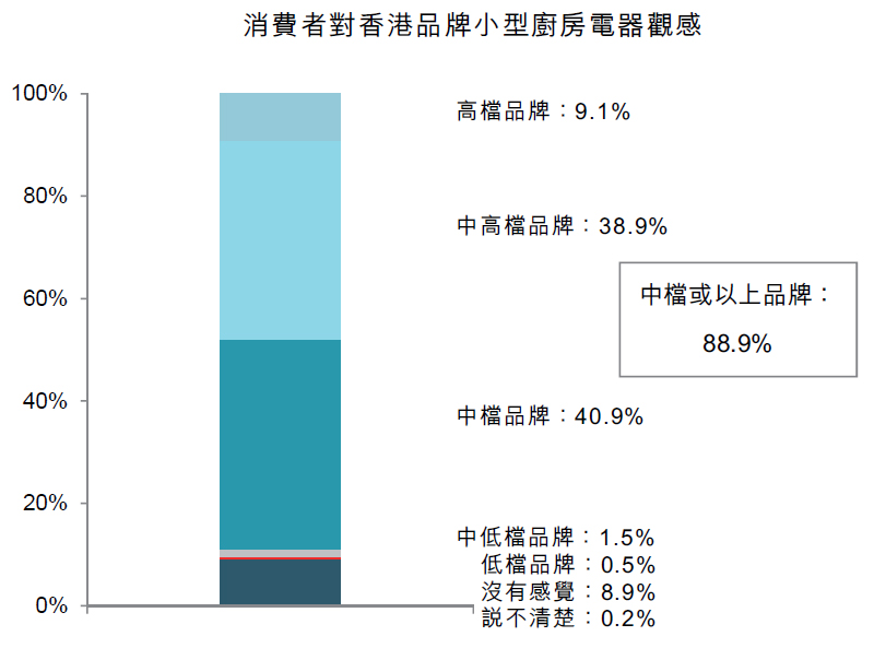 圖:消費者對香港品牌小型廚房電器觀感