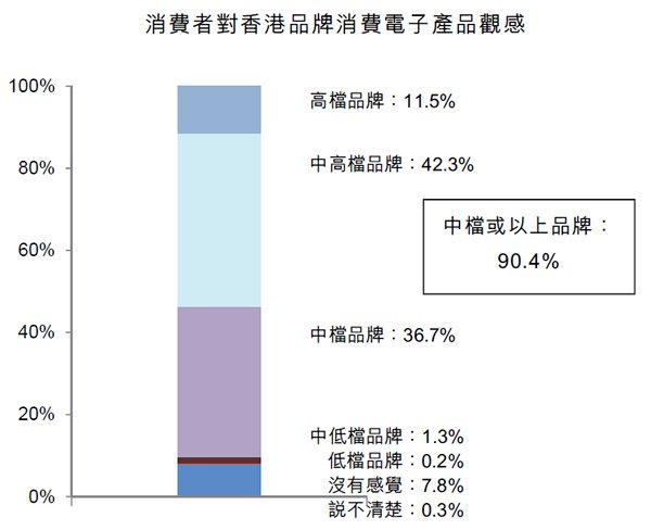 图:消费者对香港品牌消费电子产品观感