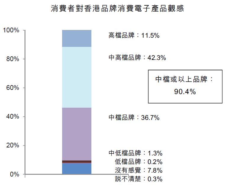 圖:消費者對香港品牌消費電子産品觀感