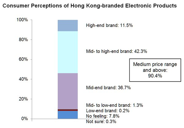Chart: Consumer Perceptions of Hong Kong-branded Electronic Products