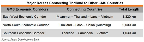Table: Major Routes Connecting Thailand to Other GMS Countries