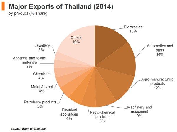 Chart: Major Exports of Thailand (2014)
