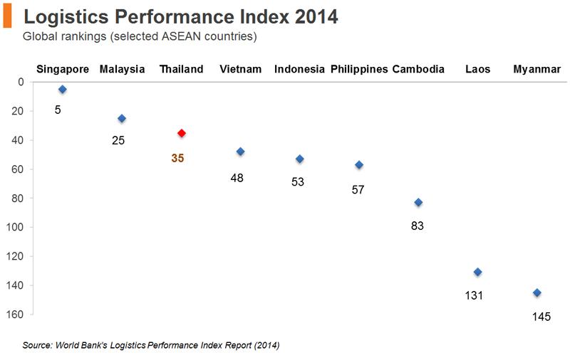 Chart: Logistics Performance Index 2014