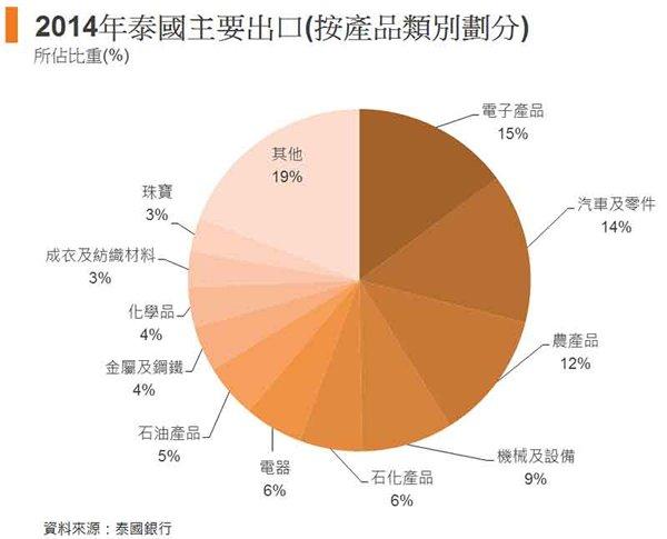 图: 2014年泰国主要出口(按产品类别划分)