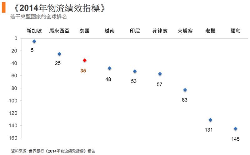 圖: 《2014年物流績效指標》