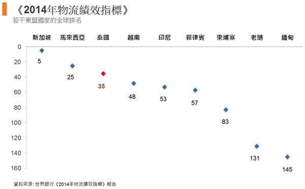 图: 《2014年物流绩效指标》