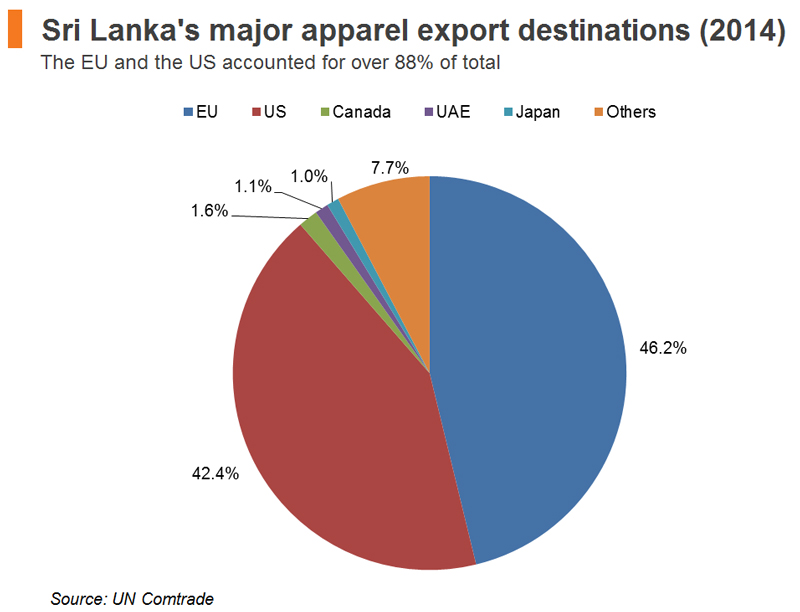 Chart: Sri Lanka's major apparel export destinations (2014)