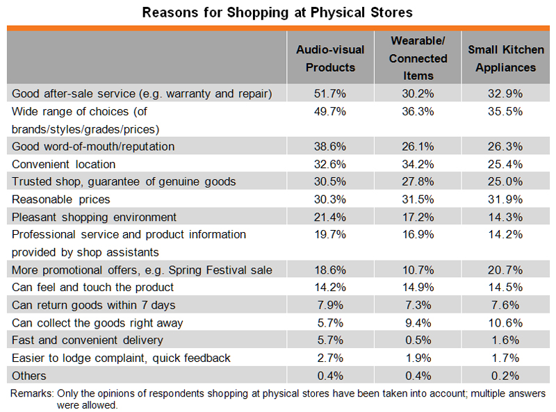 Table: Reasons for Shopping at Physical Stores