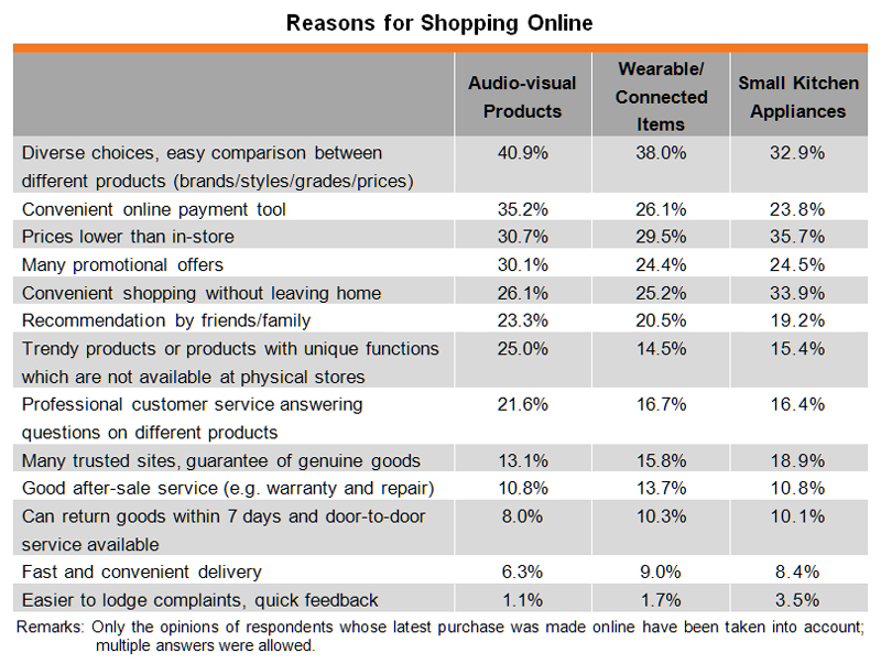 Table: Reasons for Shopping Online