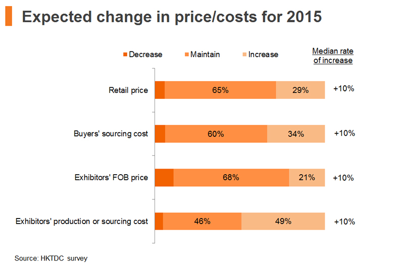 Chart: Expected change in price costs for 2015