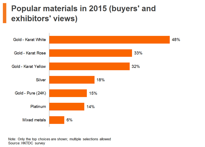 Chart: Popular materials in 2015