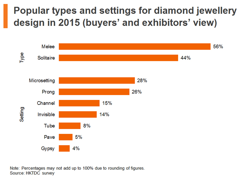 Chart: Popular types and settings for diamond jewellery design in 2015