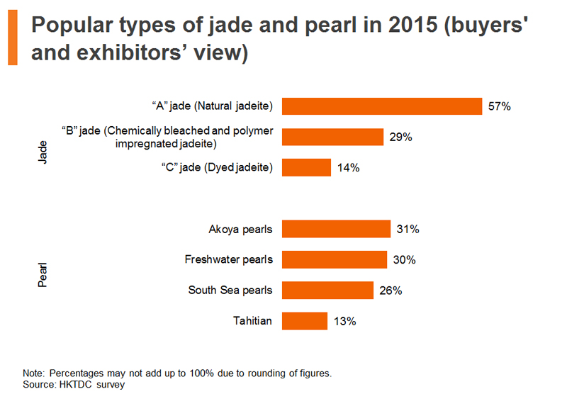 Chart: Popular types of jade and pearl in 2015