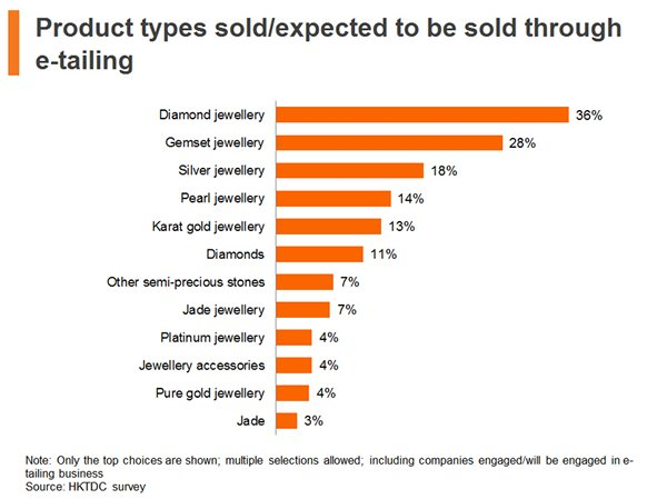Chart: Product types sold, expected to be sold through e-tailing